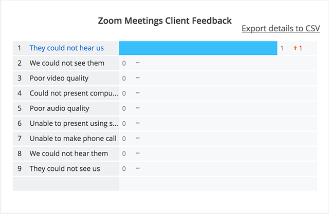End Of Meeting Feedback Survey Zoom Help Center