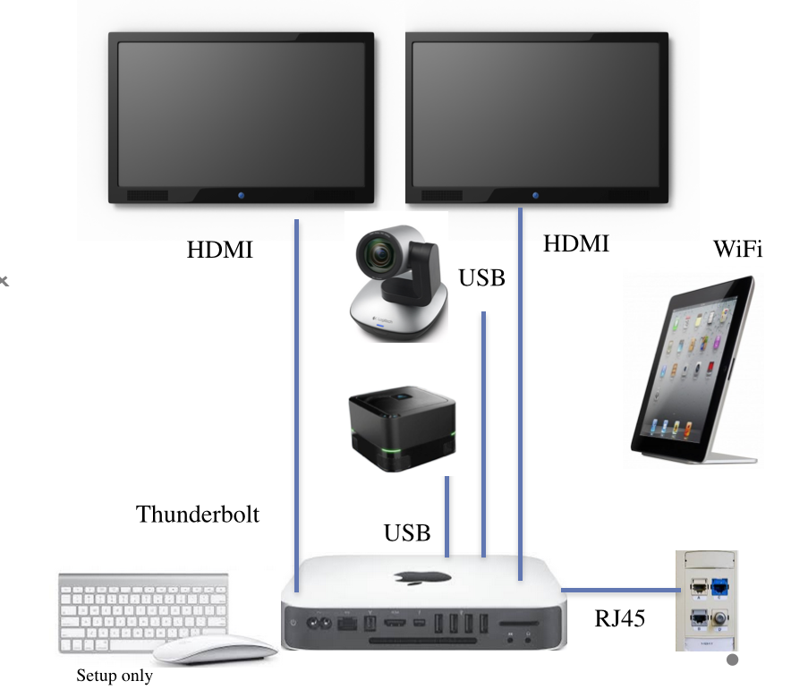 connect your tv's to your mac mini' or pc's hdmi and thunderbolt/dp ports